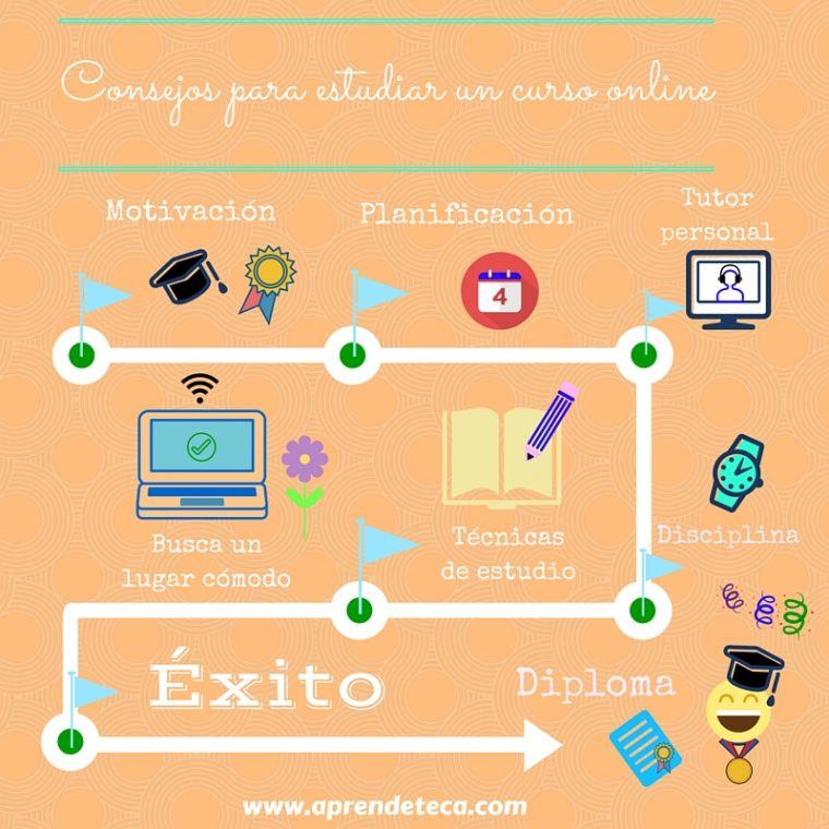 foto #1 de entrada del blog: Consejos para aprovechar al máximo tu formación online